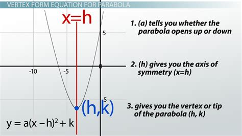 Vertex form of quadratic precalculus supplimentary texbook